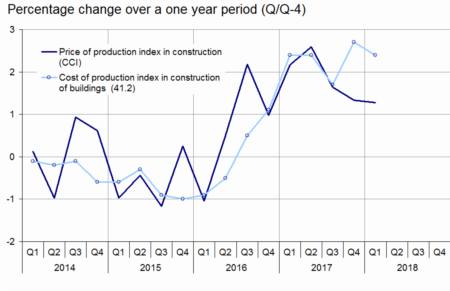 """In Q1 2018, the """"Cost-of-Construction Index"""" increased by 1 3% over"""