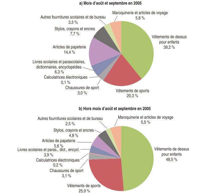 Les prix de la rentr e scolaire depuis quinze ans for Consommation moyenne menage electricite