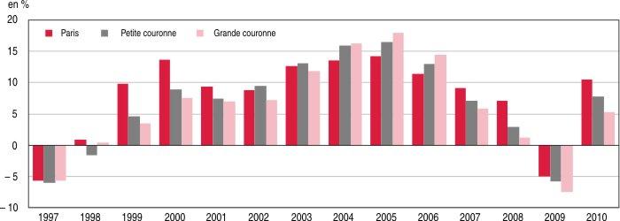 Prix des logements anciens et loyers entre 2000 et 2010 for Consommation moyenne electricite maison