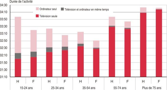 Super Depuis 11 ans, moins de tâches ménagères, plus d'Internet - Insee  RI36