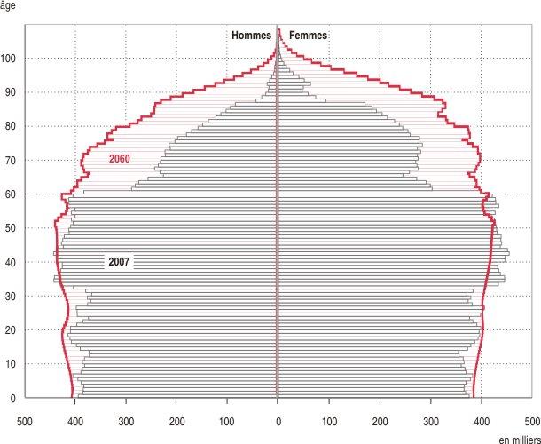 différence d'âge datant graphique