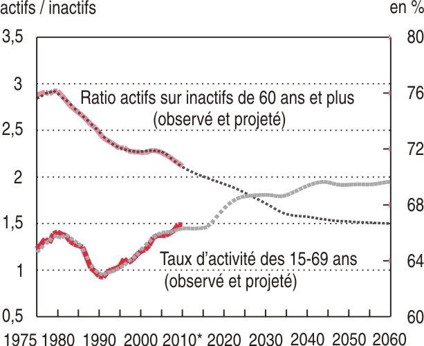 https://www.insee.fr/fr/statistiques/graphique/1281165/graphique2.jpg