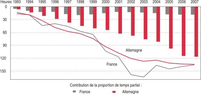 Soixante Ans De Reduction Du Temps De Travail Dans Le Monde Insee