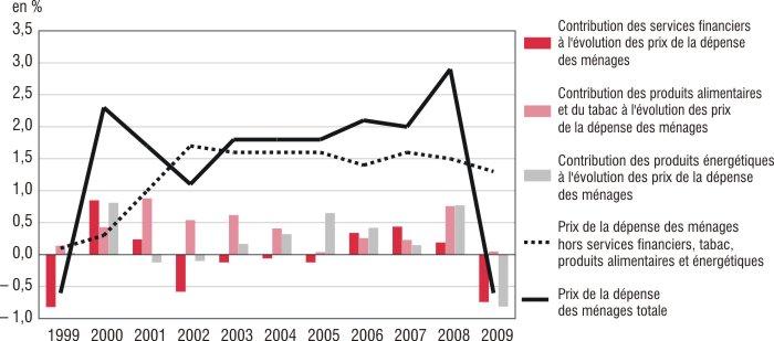 En 2009 La Consommation Des Menages Resiste Malgre La Recession