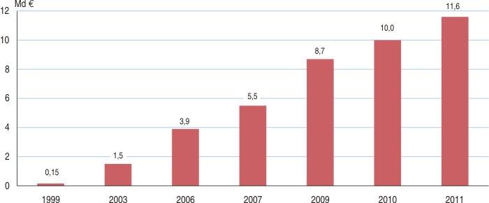 Le commerce lectronique en 2012 insee premi re 1489 - Vente par internet france ...