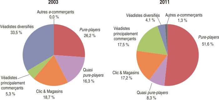 Statistiques 4 me for Idees commerce qui marche