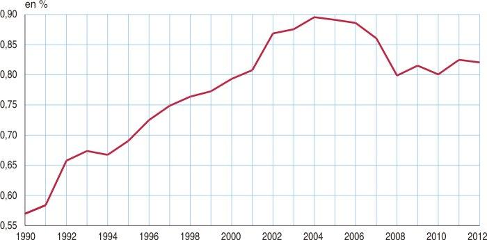 Statistiques de croissance porno en ligne