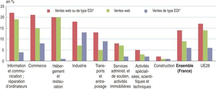 L usage d internet par les soci t s en 2013 un recours minoritaire aux m di - Vente par internet france ...