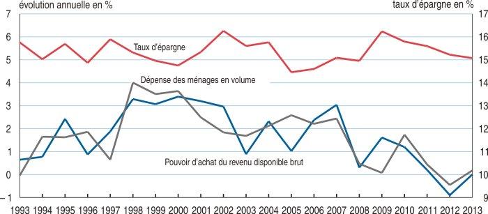 La Consommation Des Menages Se Stabilise En 2013 Insee Premiere 1502