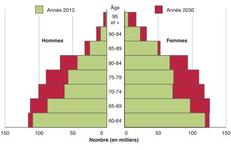 Vieillissement De La Population Insee 2013