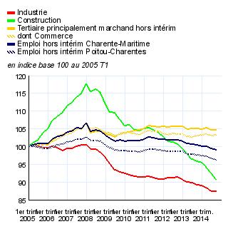 a3e197210dc graphique figure 1 – Évolution trimestrielle de l emploi salarié des  secteurs principalement marchands