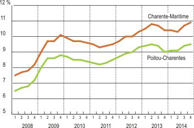 ab977da283c Charente-Maritime   hausse des défaillances d entreprises - Insee ...
