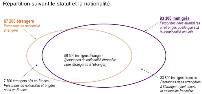 Les immigr s en bretagne des profils qui se diversifient fortement insee analyses bretagne 19 - Office des etrangers france ...
