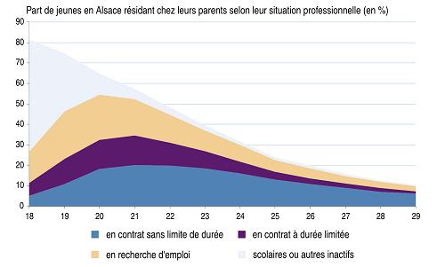 Parcours Residentiel Des Jeunes En Alsace Insee Analyses Alsace 9