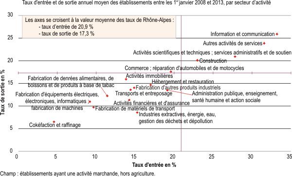 Un Tissu Economique En Constant Renouvellement Insee Analyses