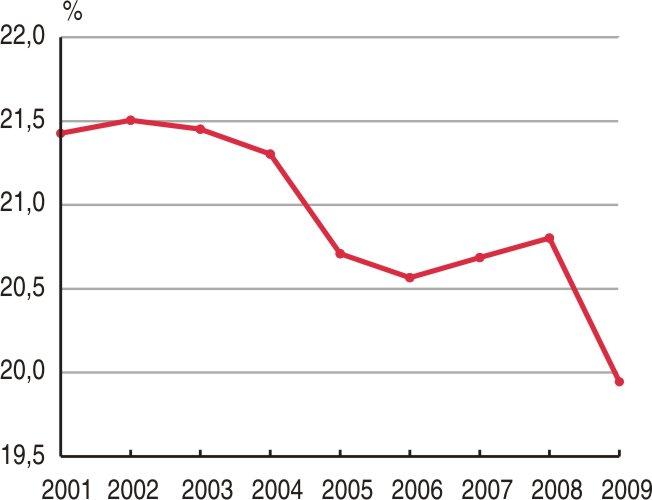 en 2009 les salaires progressent de 1 2 en euros constants insee premi re 1384. Black Bedroom Furniture Sets. Home Design Ideas
