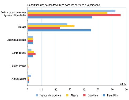 l emploi dans les services la personne reste moins pr sent en alsace insee analyses alsace 20. Black Bedroom Furniture Sets. Home Design Ideas