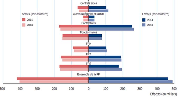 9cde03d2c49 graphique Figure 4 – Nombre d entrants et de sortants de la fonction  publique en 2013 et 2014 par versant et par statut