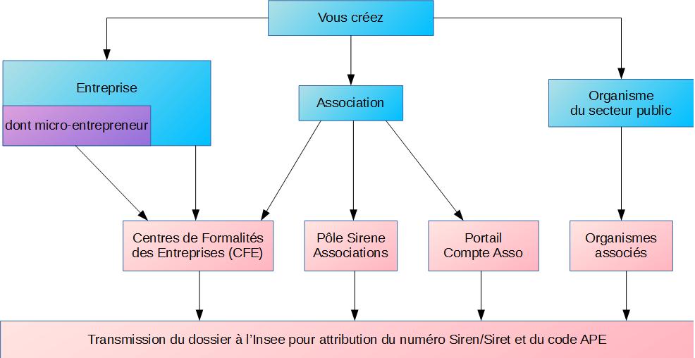 Connaitre Et Comprendre Le Repertoire Sirene Insee