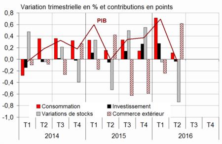 Stabilit du pib au deuxi me trimestre 2016 informations for Le produit interieur brut