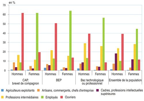 a991be55f98 graphique Figure 8 – Les femmes diplômées de l enseignement professionnel  accèdent moins souvent aux professions intermédiaires