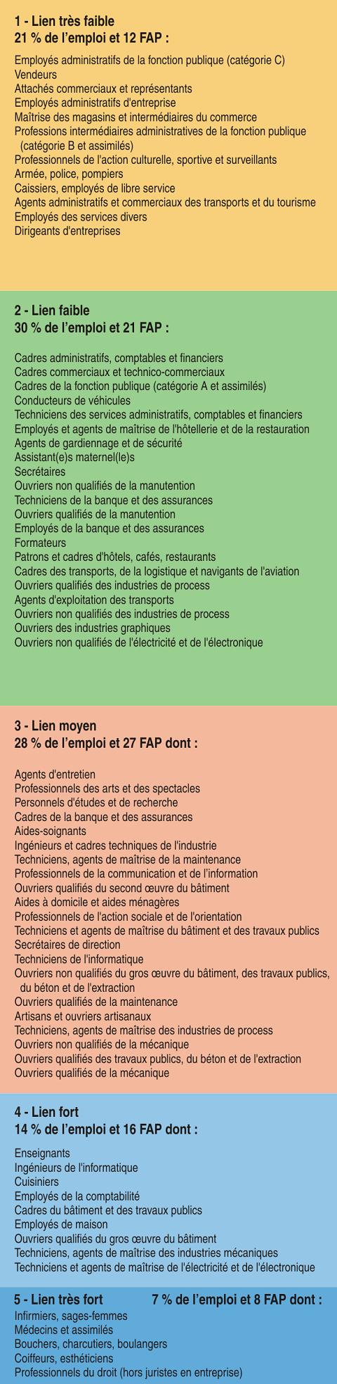 En Ile De France Un Lien Plus Faible Entre La Formation Suivie Et L