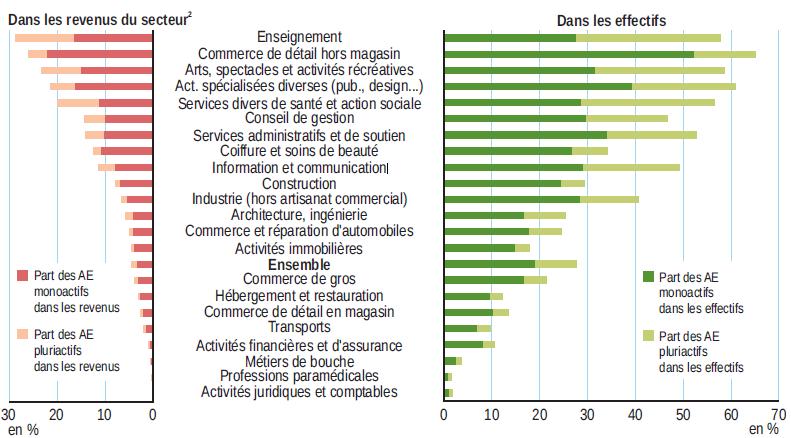 Revenus d activit des non salari s en 2014 insee - Plafond non utilise pour les revenus de 2012 ...