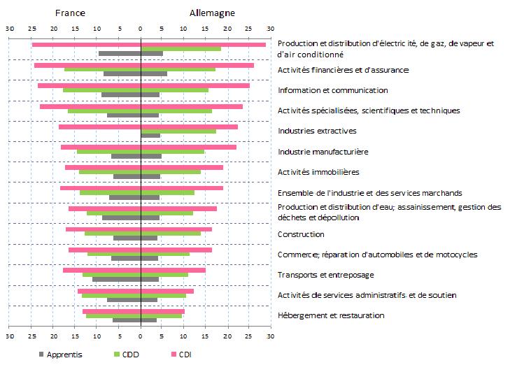 Des Salaires Plus Dynamiques Et Plus Disperses En Allemagne Qu En