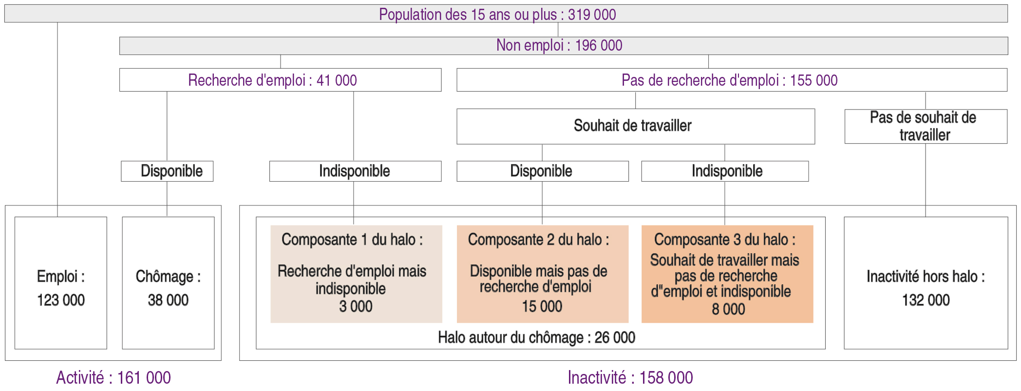 Stabilite Du Chomage En 2016 Insee Analyses Guadeloupe 21