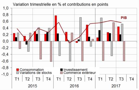 buy online 174bb 4fcb4 GRAPHIQUE Le PIB français et ses composantes