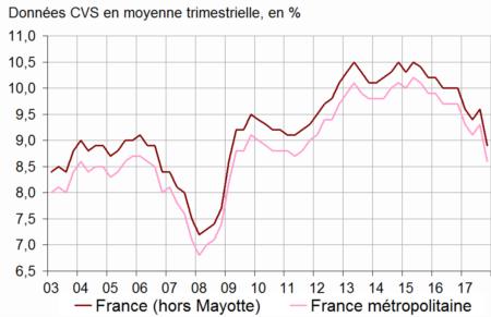 Chiffres du chômage France Graphique1