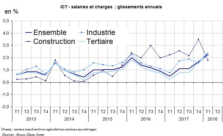 Indice Cout De La Construction Insee 2018