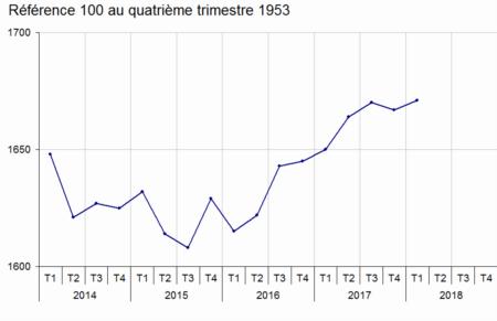 Au Premier Trimestre 2018 L Icc Augmente De 1 3 Sur Un An