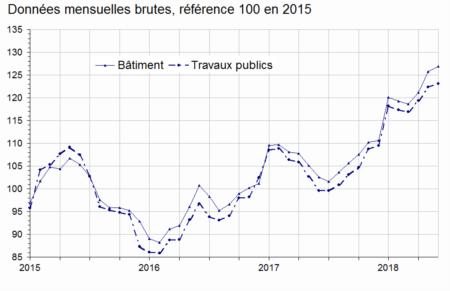 Au Deuxieme Trimestre 2018 Les Couts De Production Augmentent De
